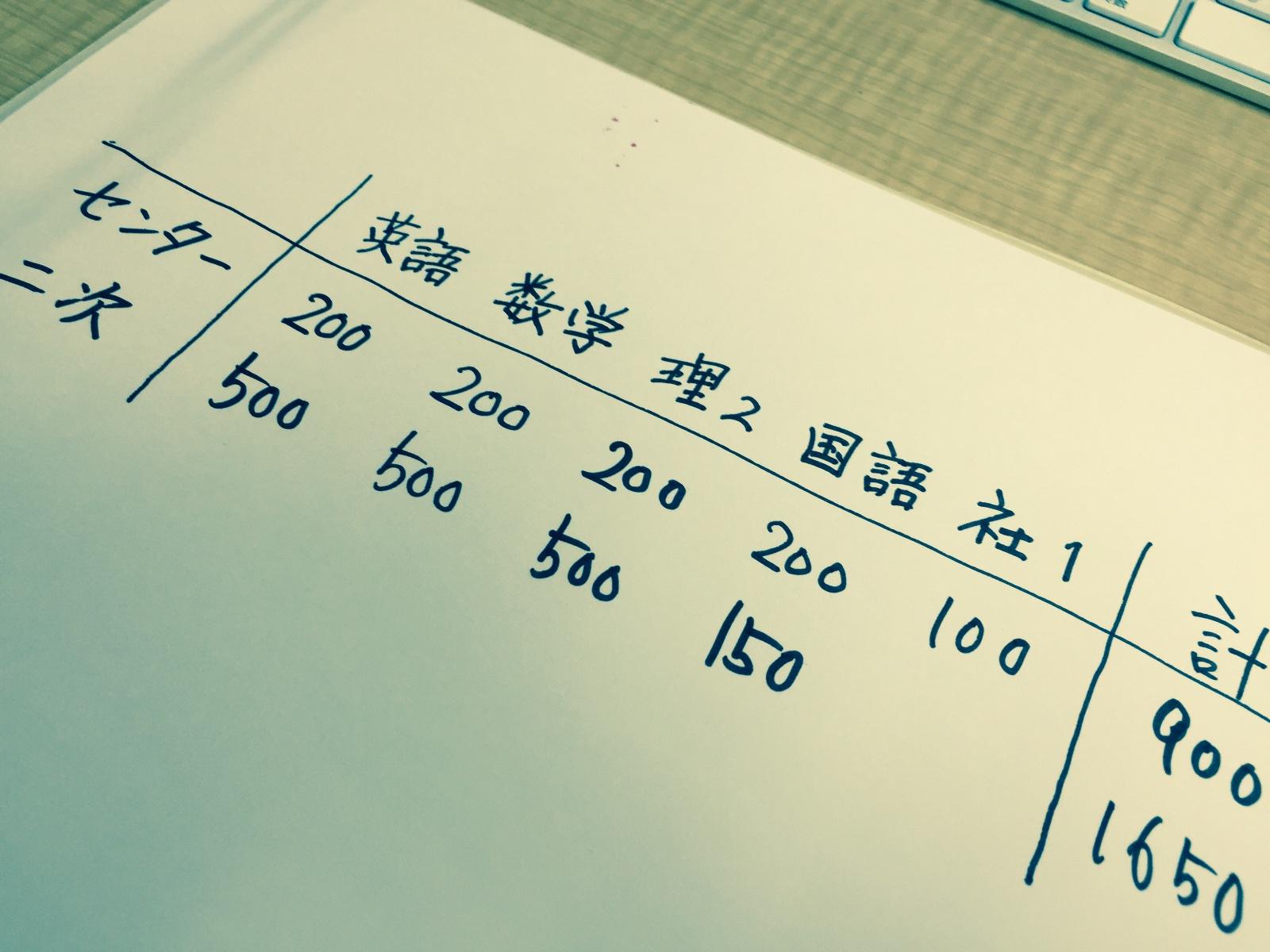 各科目のセンター試験、二次試験それぞれの配点