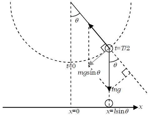 センター物理が効率よく高得点を取れる理由!