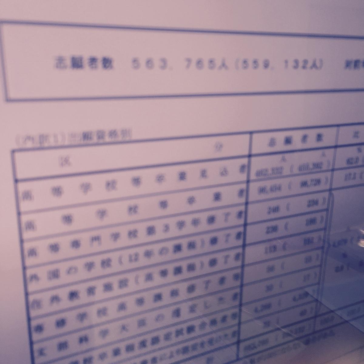 大学受験の競争率!