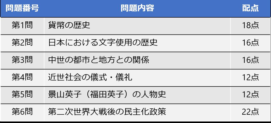 大学入学共通テスト日本史Bの傾向と対策