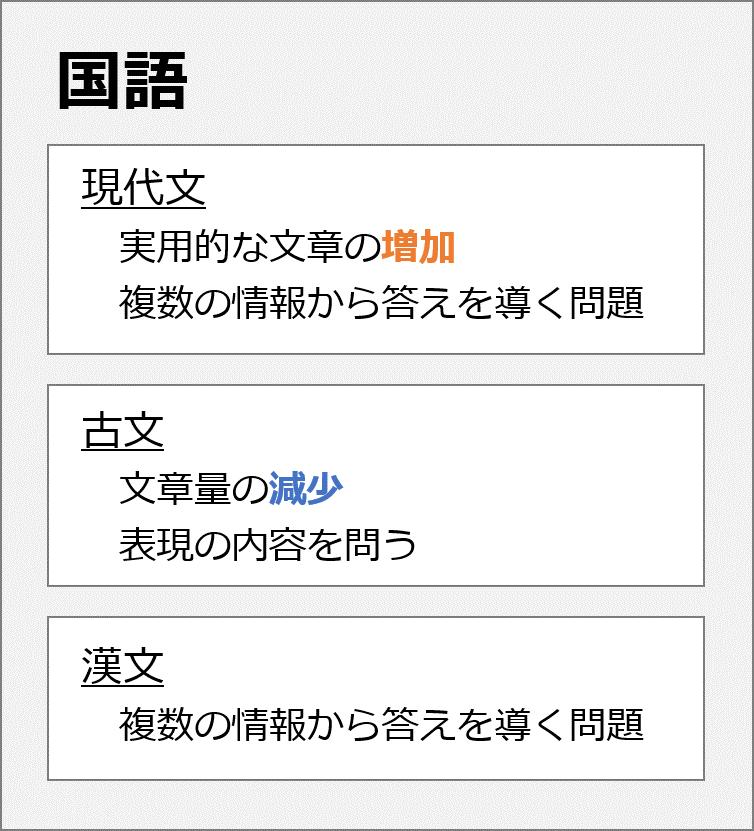 国語の傾向と対策