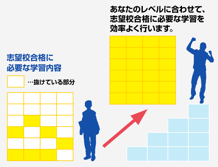 浦和西高校合格に向けた効率の良い受験対策