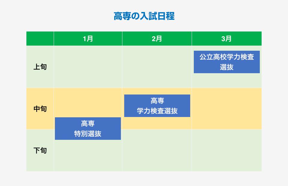 高専の入試日程