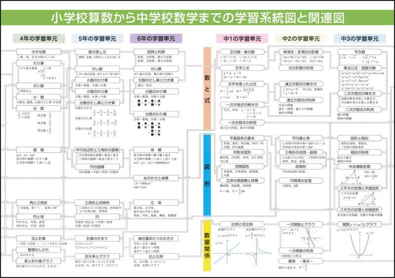 学習系統図