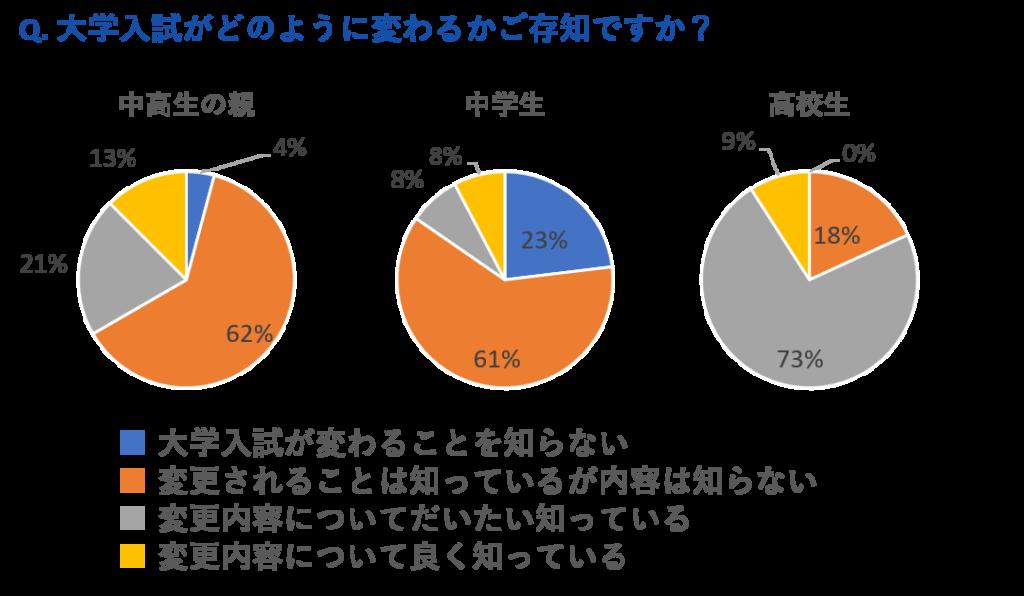 「大学入試改革」に関する認知度アンケートの結果