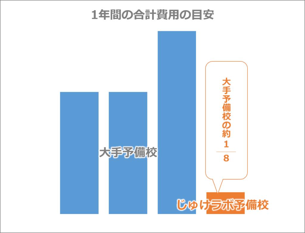 じゅけラボと大手予備校の料金比較グラフ