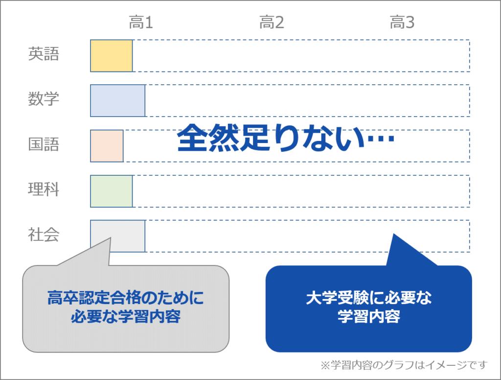 高卒認定(旧大検)者の大学受験