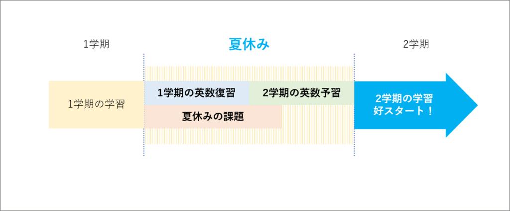 高1夏休みの受験対策 夏休みの勉強計画と勉強時間