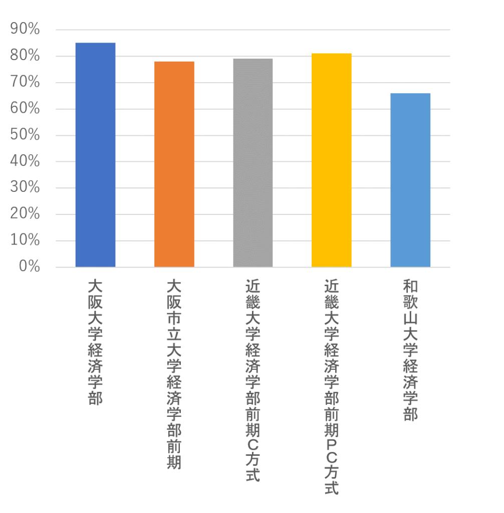 国公立と中堅私大のセンター試験得点率