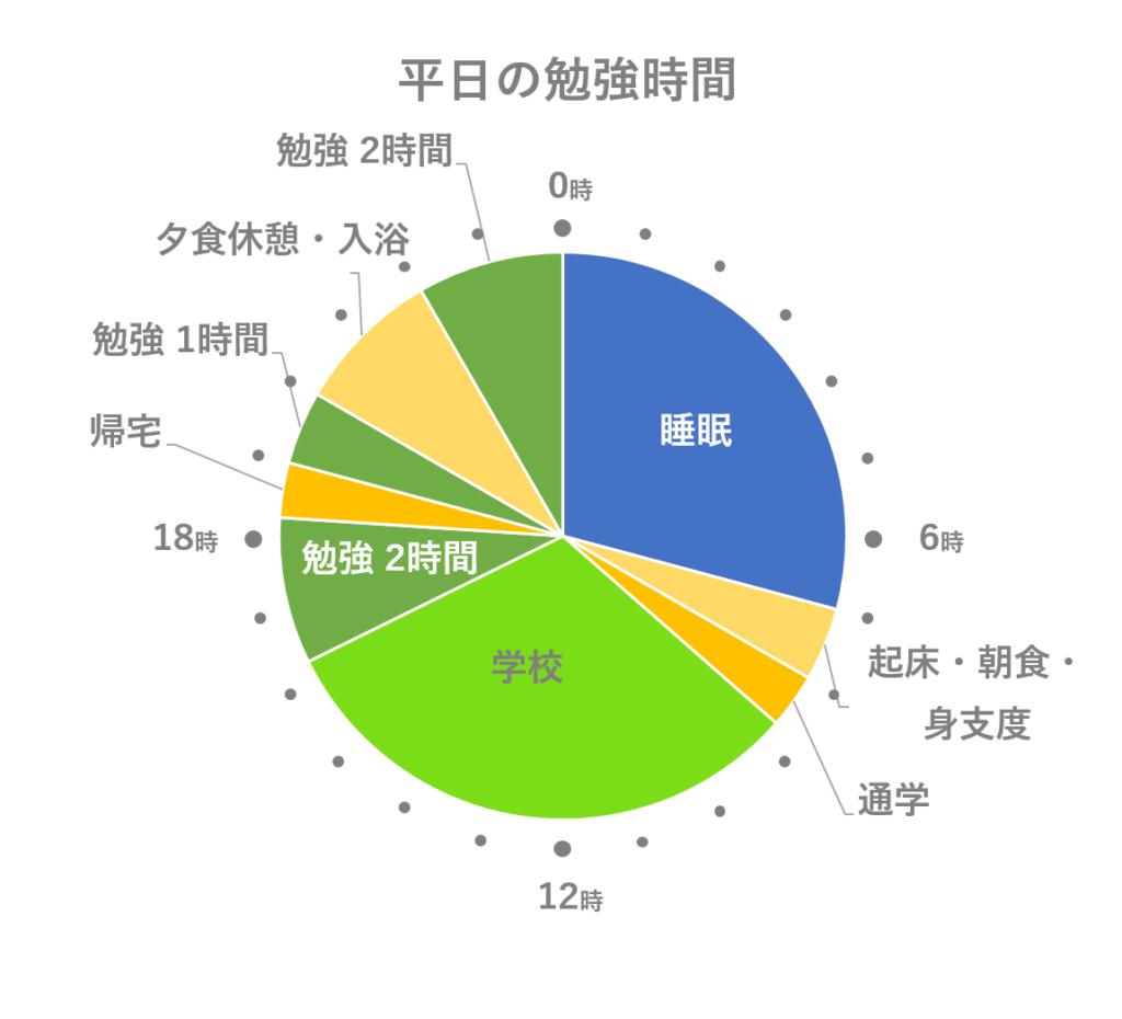 高3夏の受験生の平均勉強時間と睡眠時間