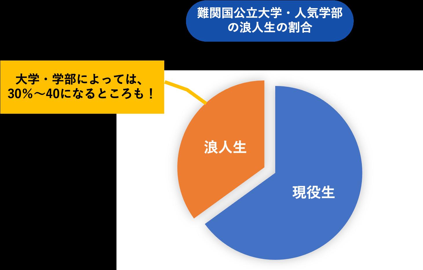 難関国公立大学・人気学部の浪人生の割合